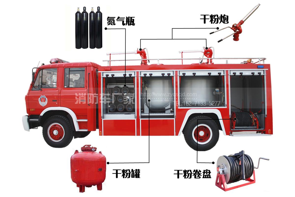 干粉消防车细节图片