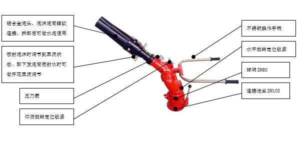 PL32型消防炮图解